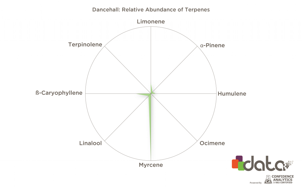 cbd terpenes in cannabis strains: Dancehall