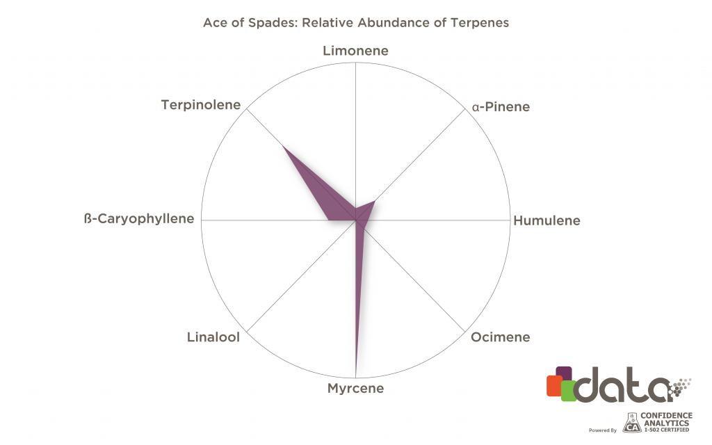 Rare weed strain terpene profiles: Ace of Spades