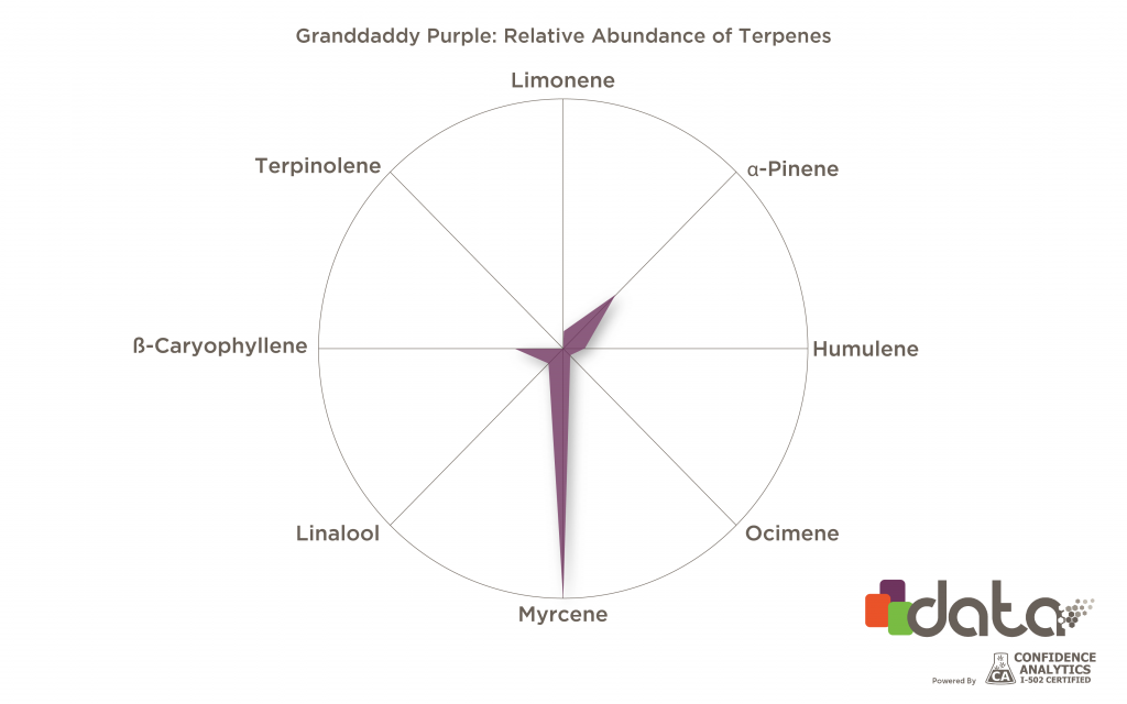 Terpenes for insomnia: Myrcene in Granddaddy Purple strain