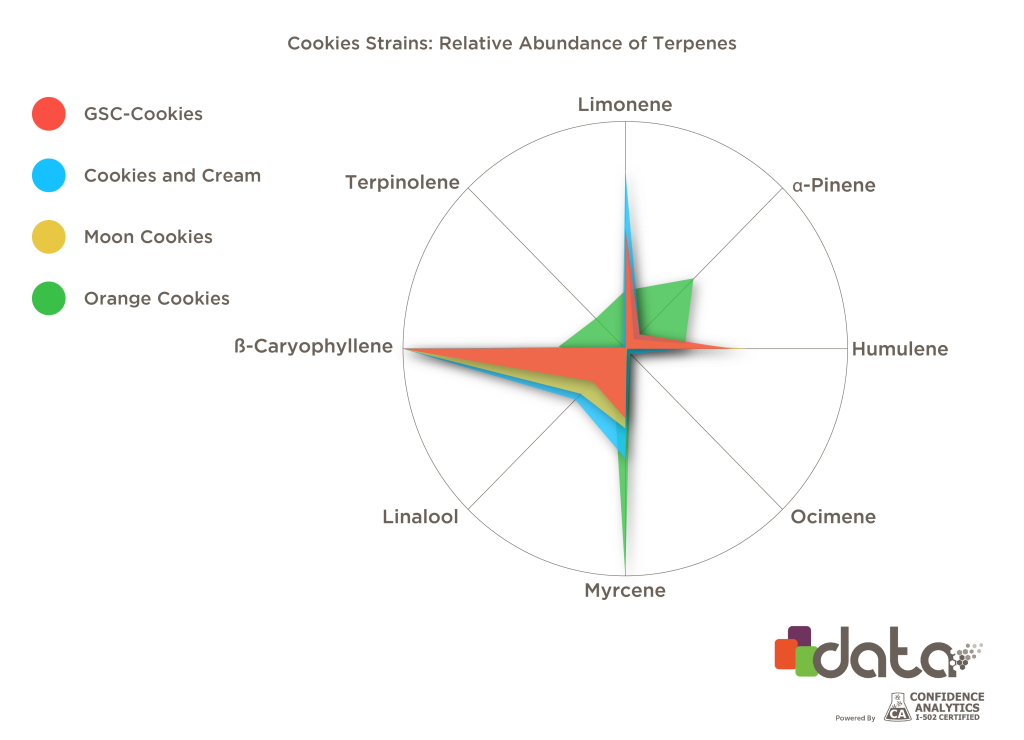 Chart of terpenes in gsc, cookies and cream, moon cookies, and orange cookies.