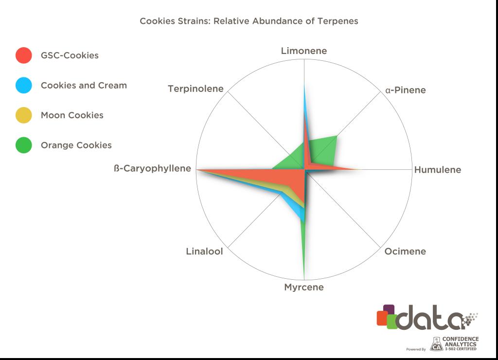 Chart of terpenes in gsc, cookies and cream, moon cookies, and orange cookies.