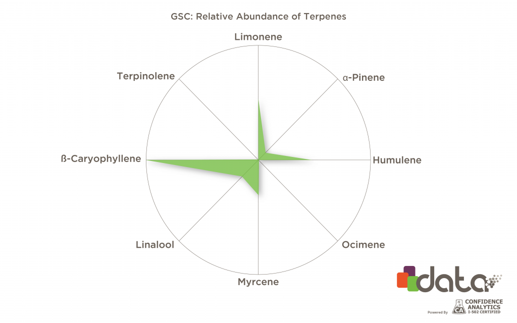 Girl scout cookies terpenes (GSC)