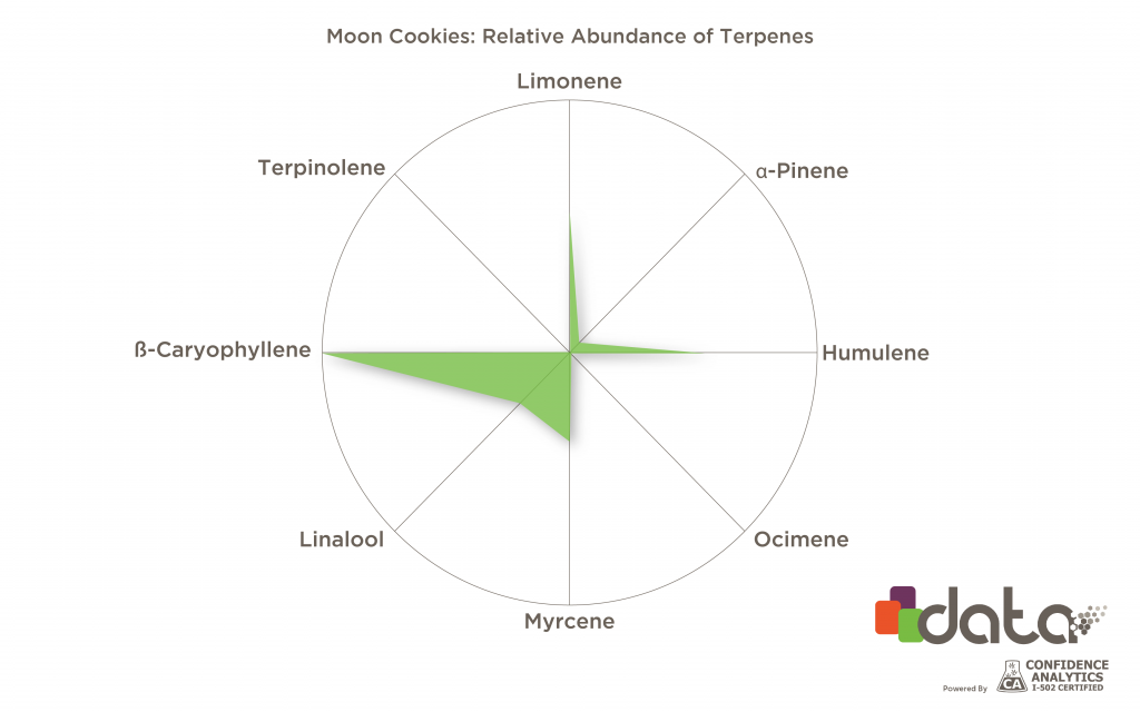 Moon Cookies Terpenes