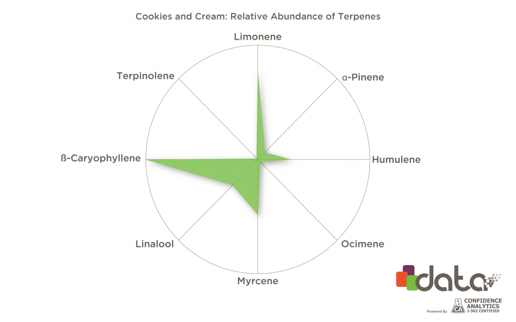 Cookies and Cream terpenes