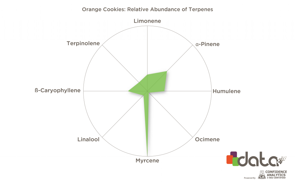 Orange Cookies terpenes