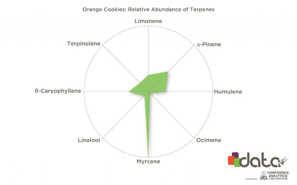Orange Cookies terpenes
