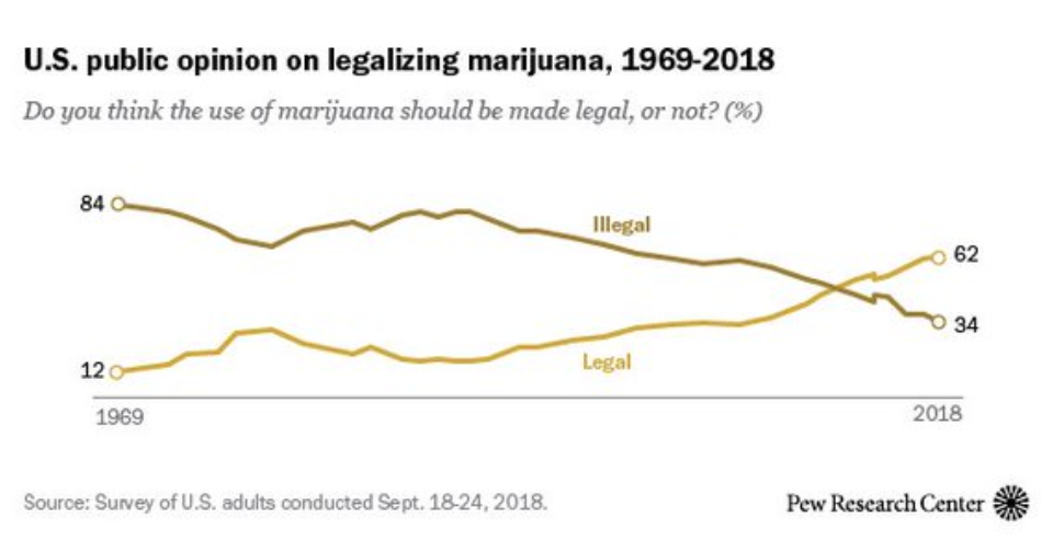 pew marijuana legalization poll 1