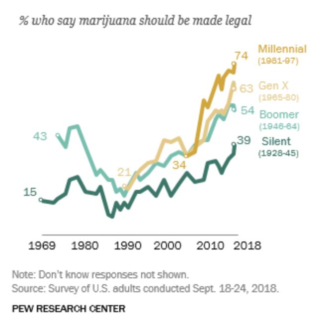 pew marijuana legalization poll 2