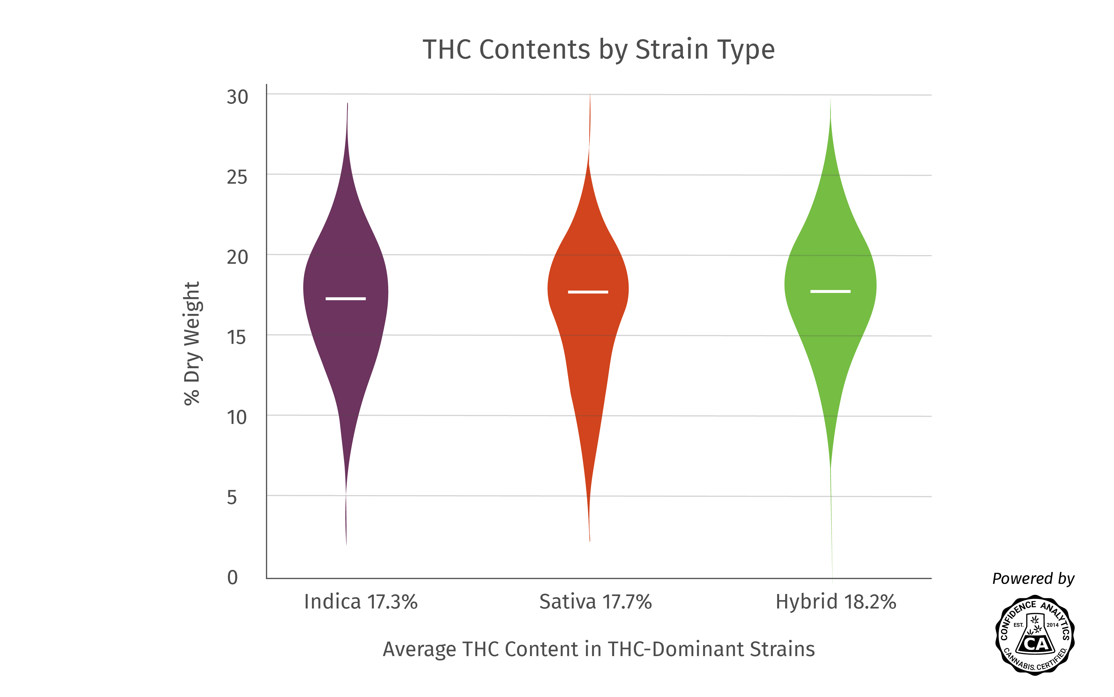 Indica vs  Sativa: Which Produces More CBD or THC? | Leafly