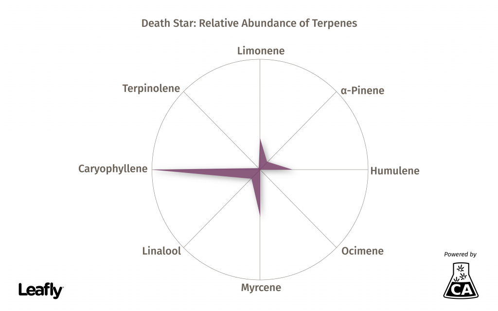 What is the humulene terpene: Death Star graphic