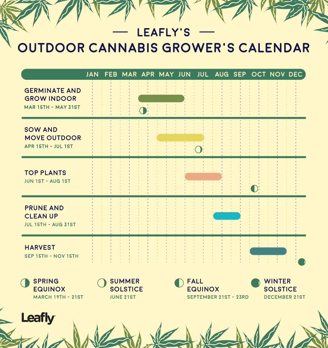 Growing Calendar for Outdoor Cannabis | Leafly