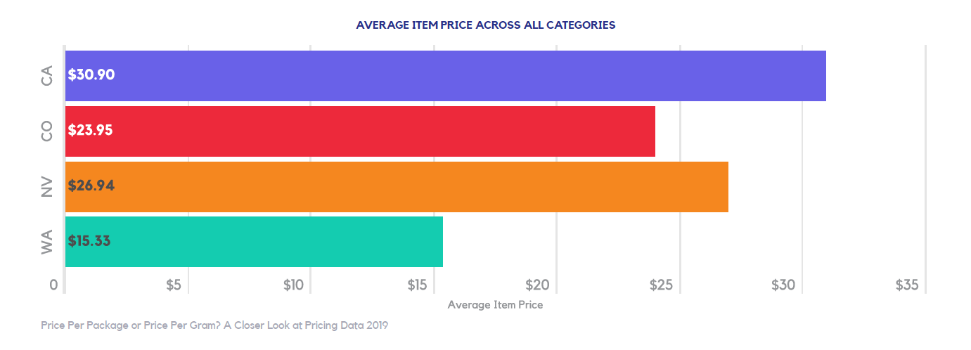 bar graph of average price per cannabis product
