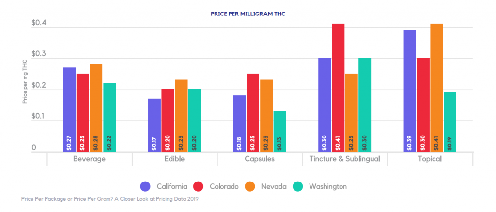 price per milligram of THC in non-inhalable cannabis products