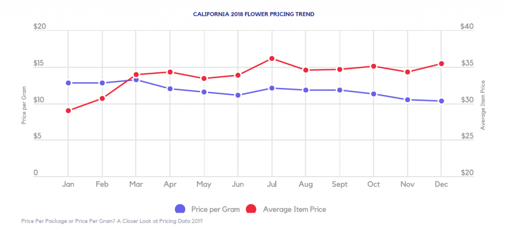 california cannabis prices in 2018