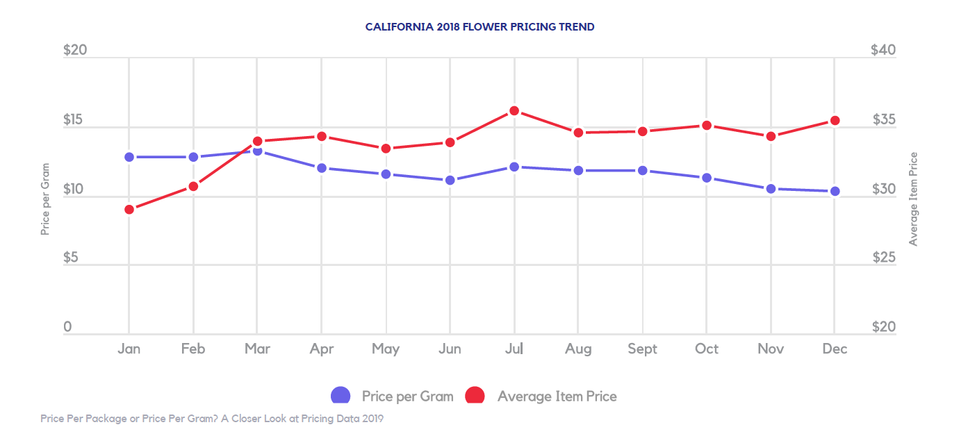 california cannabis prices in 2018