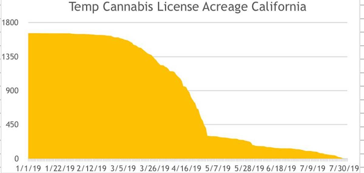 April marks a steep decline in the amount of legal cannabis farming acreage in California. (Courtesy K Street Consulting)