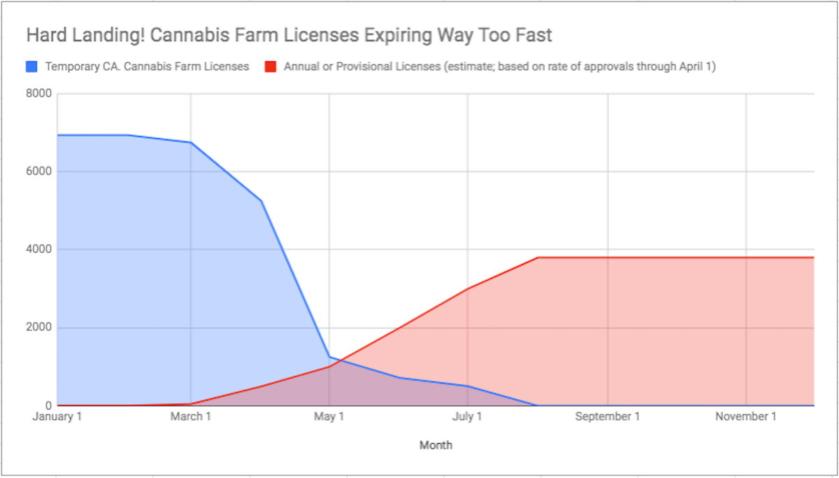 California regulators are speeding up the pace of farm licensing, but most legal farmers will still have to stop growing in prime planting season. (Leafly)