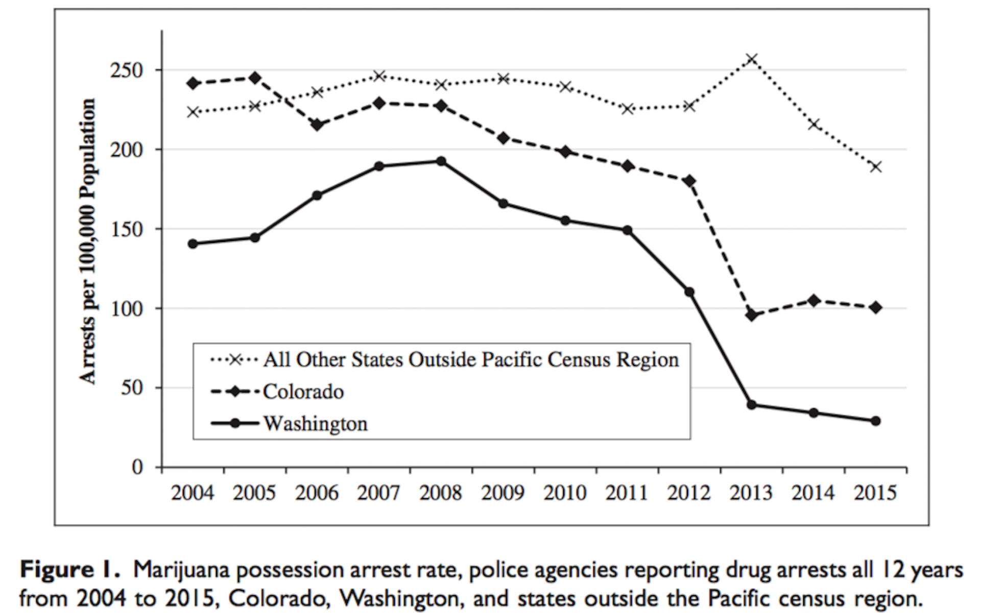 No surprise: Marijuana arrests drop after legalization. (image via Police Quarterly)