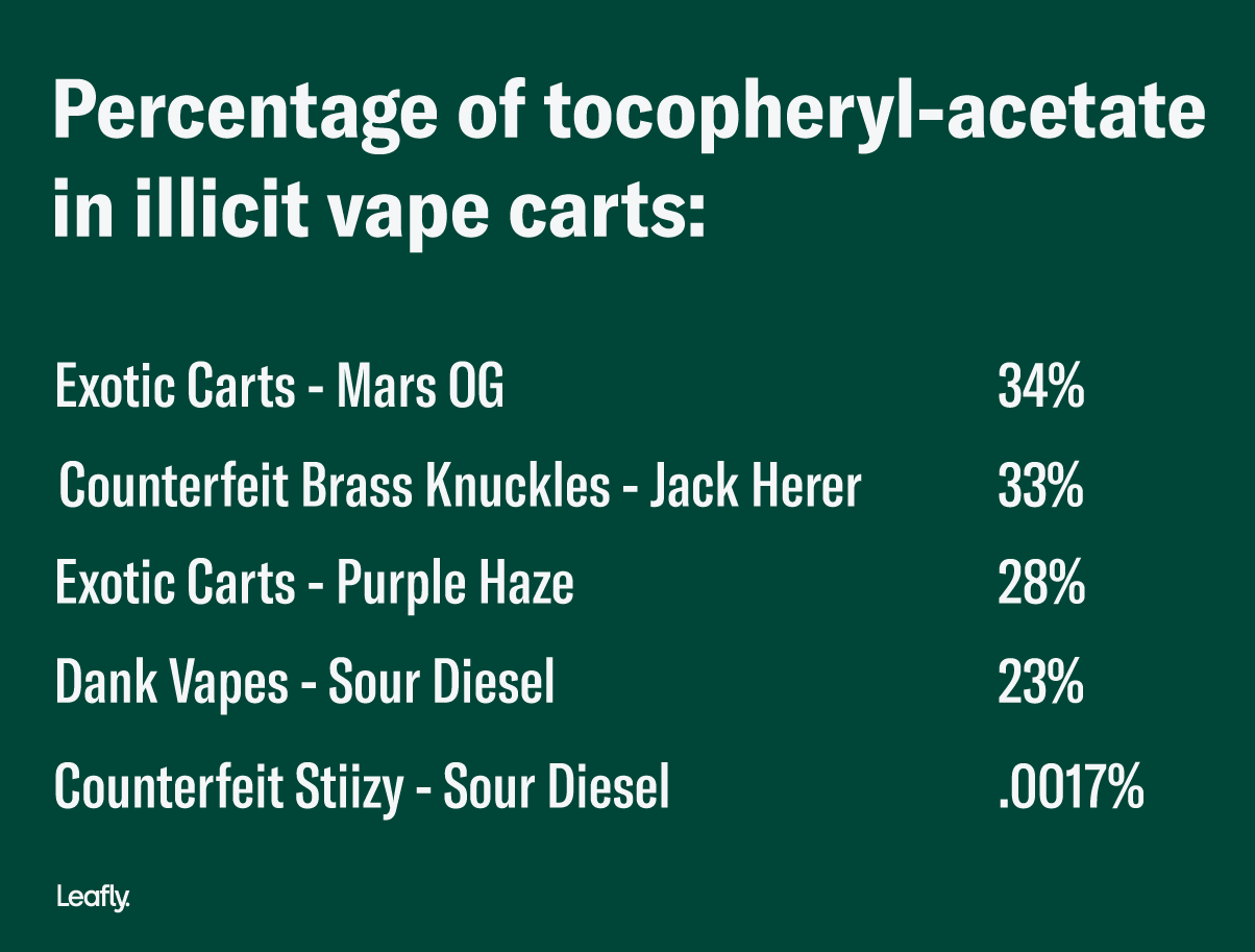 Percentage of tocopheryl-acetate in illicit vape carts tested by Leafly