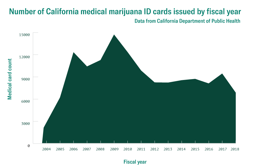 california medical marijuana cards