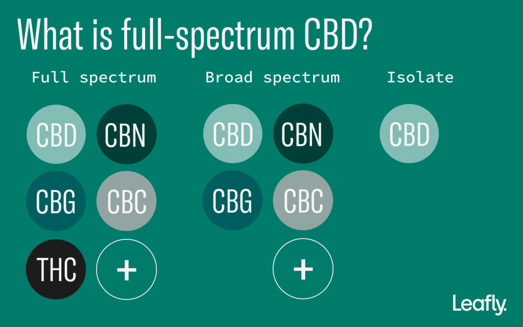 "CBD oil, full spectrum, broad spectrum, isolate, marijuana ""width ="" 1024 ""height ="" 640"