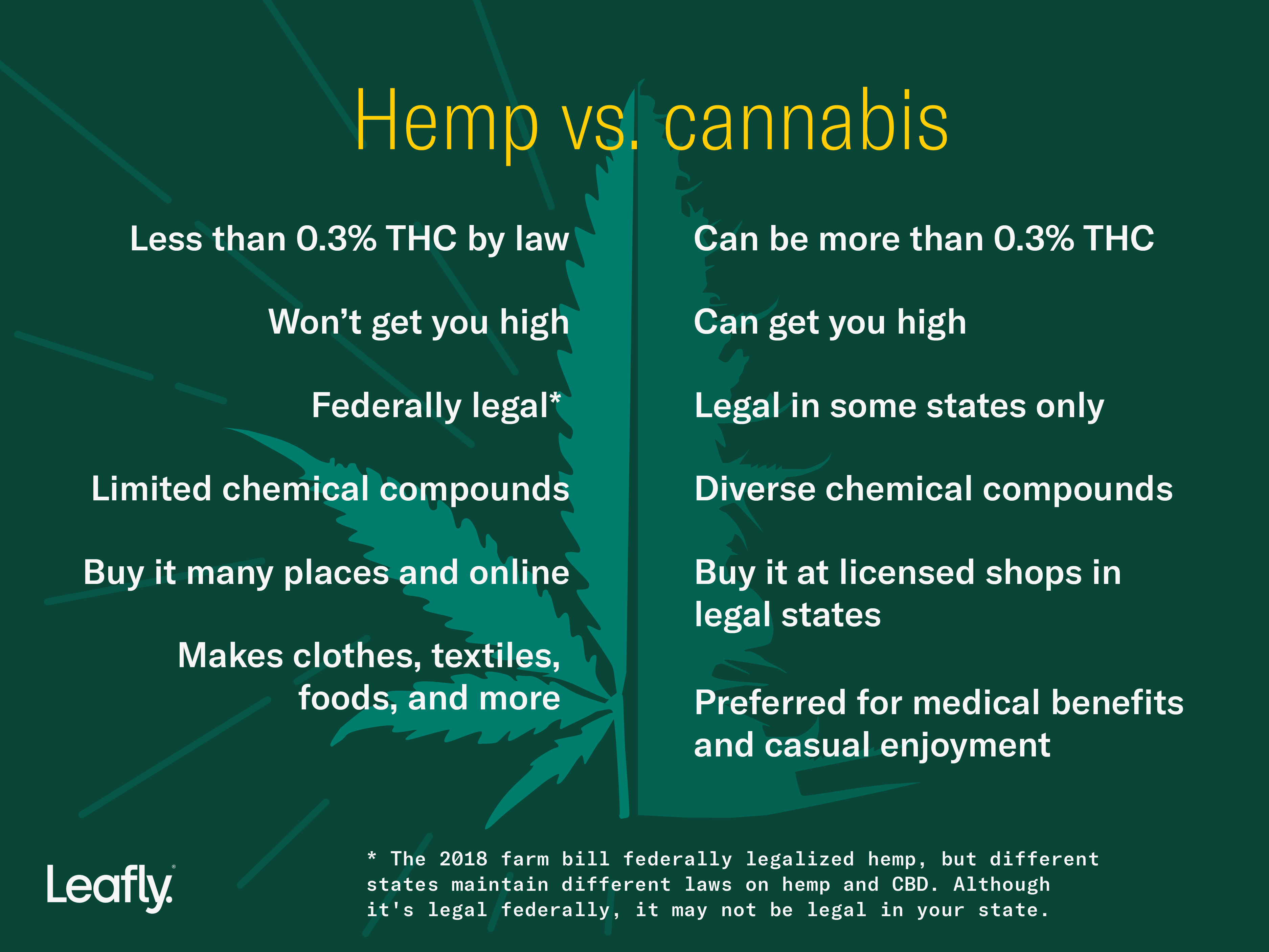 Hemp CBD pros and cons