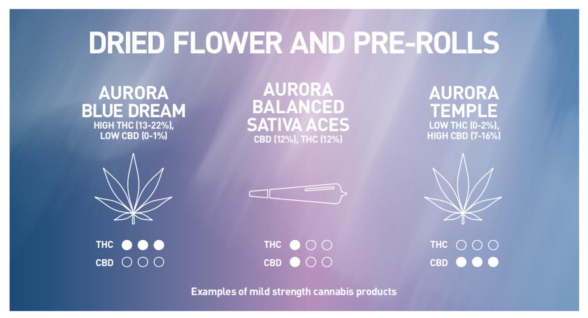 Aurora Infographic CBD THC Leafly Prerolls Dried Flower