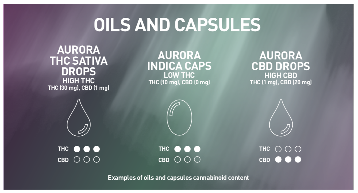 Aurora CBD THC Leafly Article Oils and Capsules