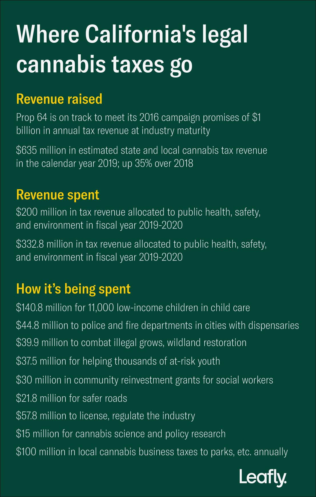 california marijuana tax revenue allocations