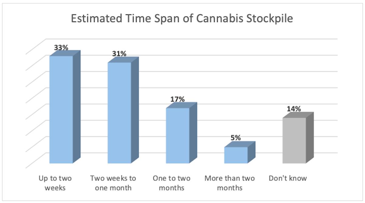 covid19, marijuana, 420 sales