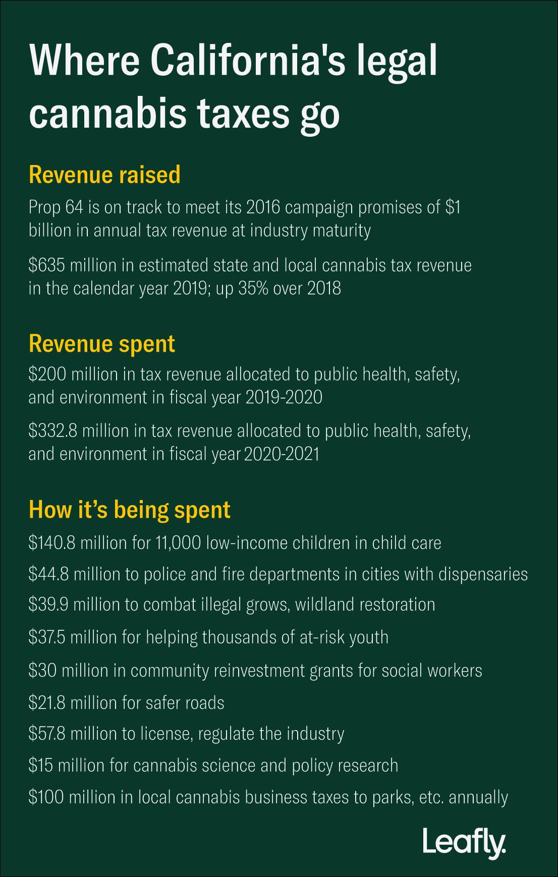 legalization, tax revenue, prop 64