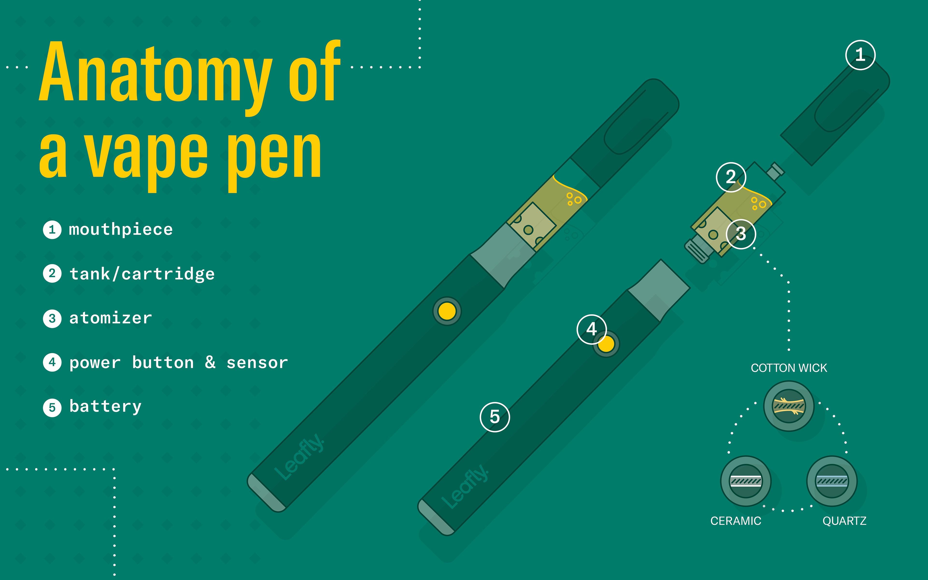 vape pen, how to